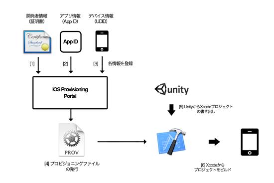 UnityからiPhoneアプリへの書き出し説明